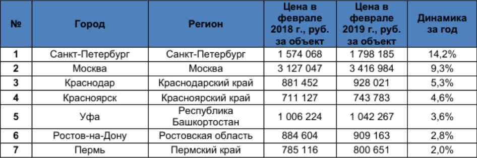 Рейтинг рост цен на комнату в городах России.  Фото: Domofond.ru