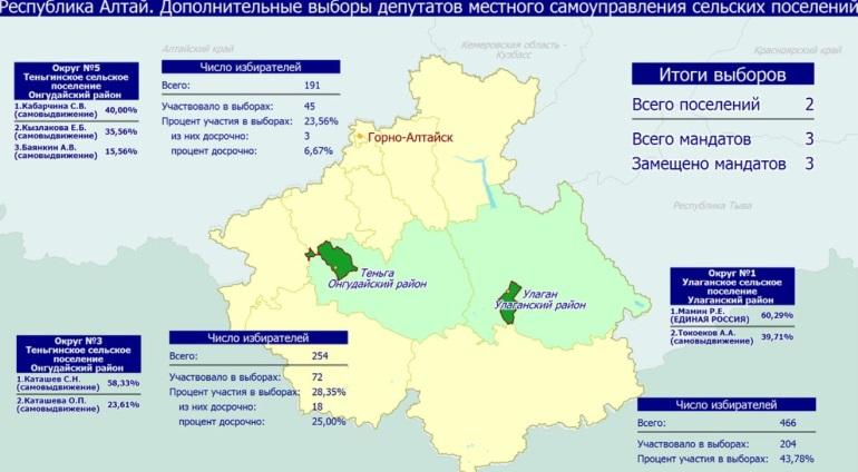 Информация о предварительных результатах выборов в субъектах Российской Федерации 18 июля 2021 года