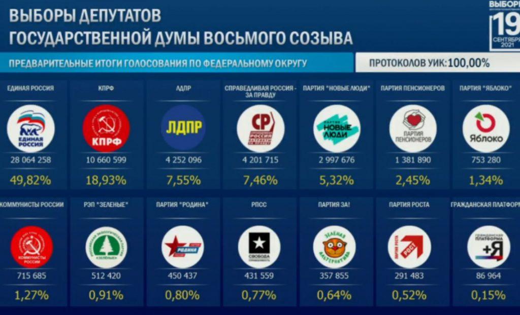 Названы результаты выборов в Госдуму после подсчета 100% голосов