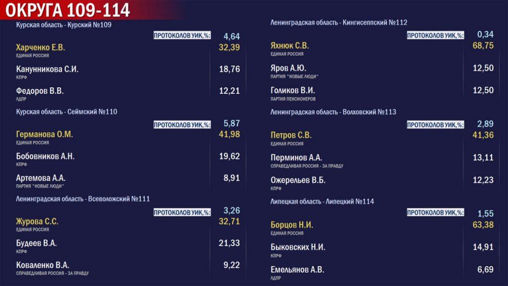Обнародованы первые данные обработки протоколов по выборам в Госдуму по одномандатным избирательным округам Ленобласти